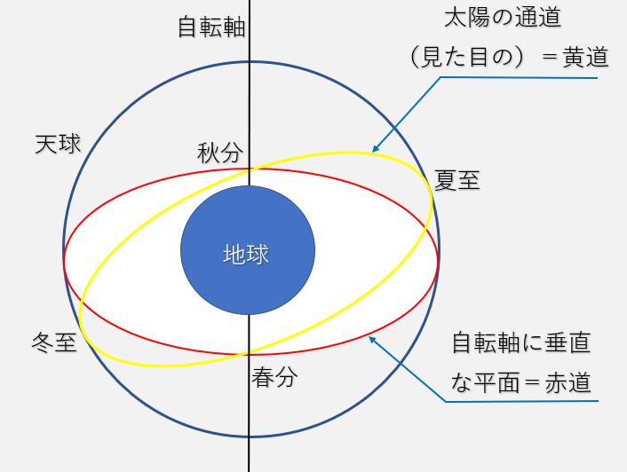 黄道と赤道、天球の説明図